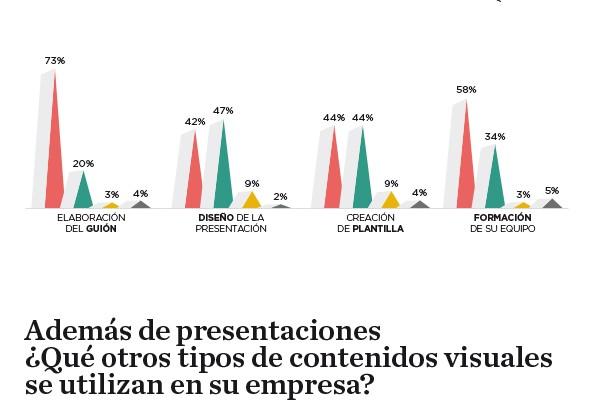II Estudio de Presentaciones Empresariales