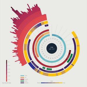 Tipos de gráficos para presentaciones, gráficos tipo donut.