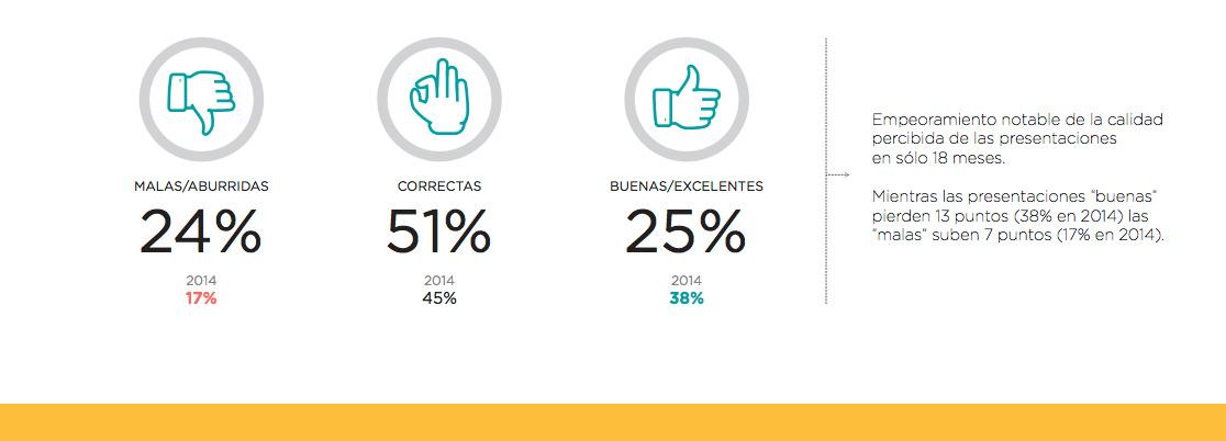 Participa en el Tercer Estudio de Presentaciones Empresariales.